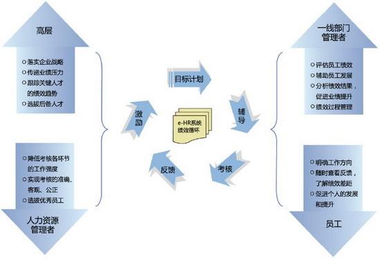 绩效管理循环_安全绩效管理