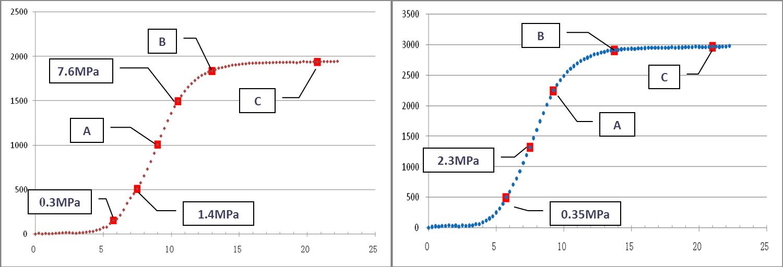 rc 一阶电路的响应数据处理图