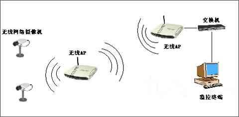 前台监控主要由网络摄像机和视频编码器组成