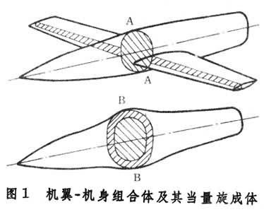 机翼-机身组合体(图1 )横截面积 a-a与其当量旋成体的对应横截面积 b