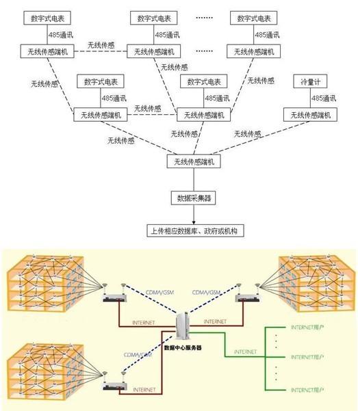 传输网络结构图