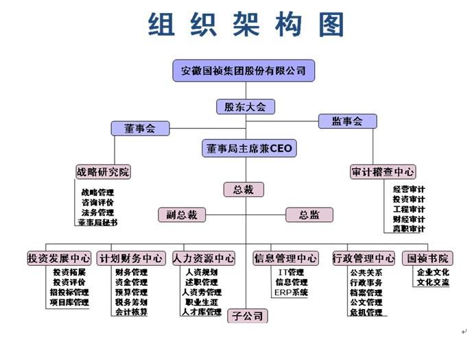 集团 项目结构图