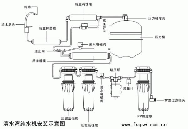 工作流程   反渗透(也称逆渗透)技术:反渗透原文是REVERSE OSMOSIS,它是美国太空总署集合多国科学家, 在**支持下,花费数十亿美元,经过多年研究而成。 反渗透的原理是在原水一方施加比自然渗透压力更大的压力,使水分子由浓度高的一方逆渗透到浓度低的一方 。由于反渗透膜的孔径远远小于病**和细菌的几百倍乃**千倍以上,故各种病**,细菌, 重金属,固体可溶物,污染有机物,钙镁离子等根本无法通过反渗透膜,从而达到水质净化的目的。   反渗透(也称逆渗透)技术:反渗透原文是REVERSE OSMOS