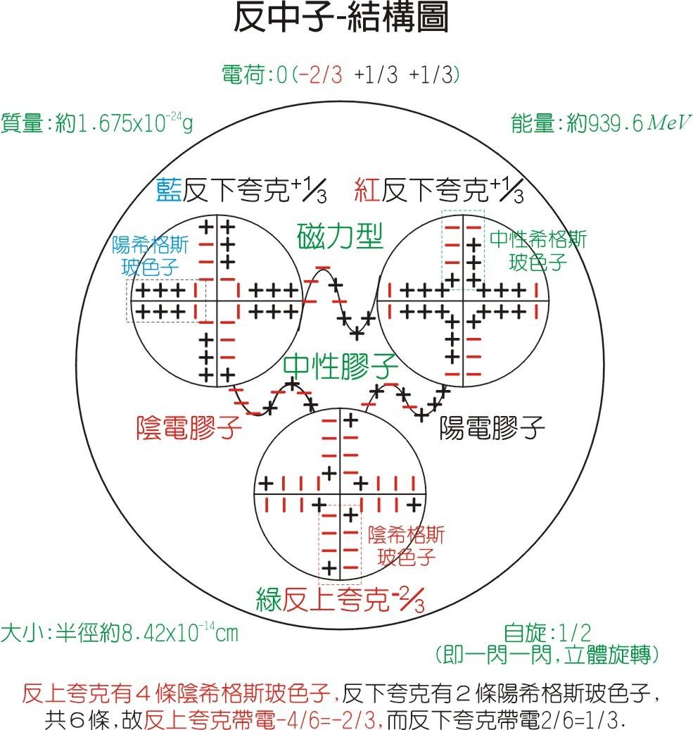 反中子-内部结构模型图