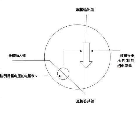 mos管是压控器件它通过加在栅极上的电压控制器件的特性,不会发生像