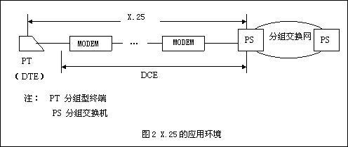 dce实际是指dte所连接的网络分组交换机(ps)