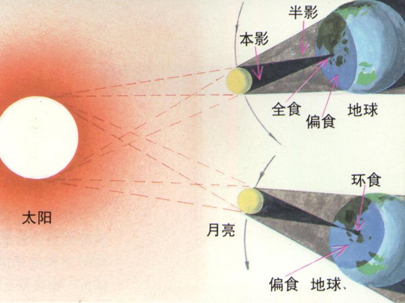 2009年7月22日日食_日偏食算是日食_日全食日偏食日环食