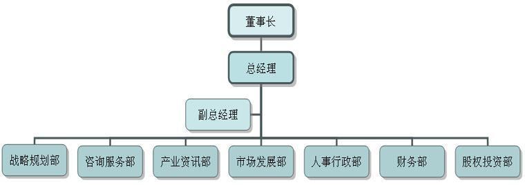 4.组织架构图