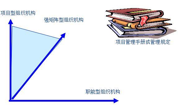 项目经理直线职能式组织结构图