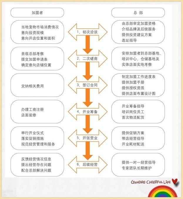 标准销售流程七大步骤