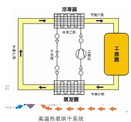 高温热泵烘干机组,它是一种用来烘干食品