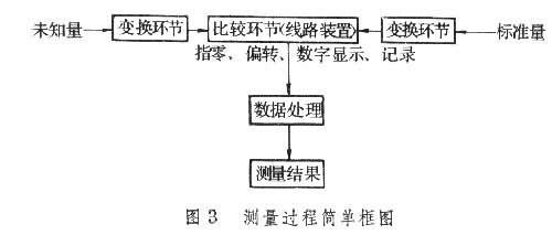 电学实验知识结构图