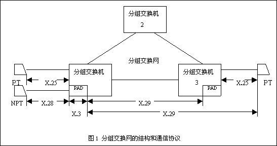 一种称为虚电路的通信信道在一条预定义的路径上连接