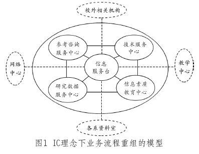 业务流程重组_360百科
