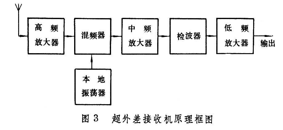超外差原理的典型应用是超外差接收机(图3)