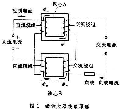 磁放大器的原理线路见图1