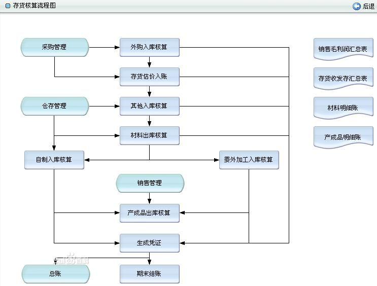 商贸公司工作流程图
