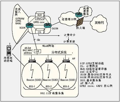 gprs采用分组交换技术