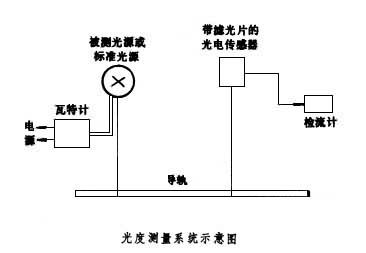Φ为光电传感器所接受的光通量;