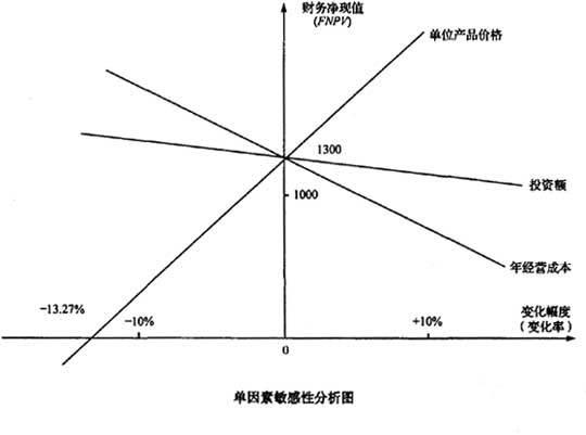 利润敏感性分析法